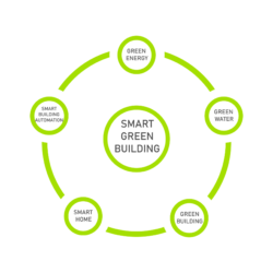 VISION GREEN SOLUTIONS GmbH – Heimautomatisierung